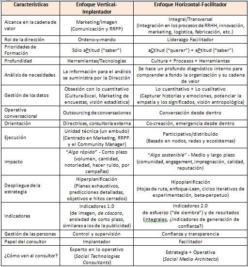 tabla social business 3